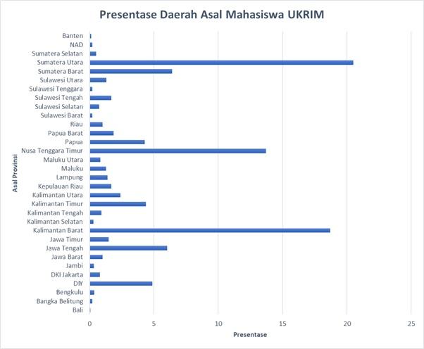 https://ukrim.ac.id/upload/images/Prosentase%20Daerah%20Asal%20Mahasiswa%20UKRIM.jpg
